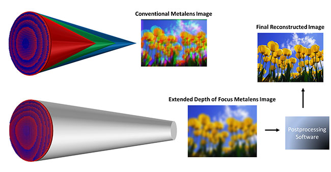 Metasurface optics for full-color computational imaging