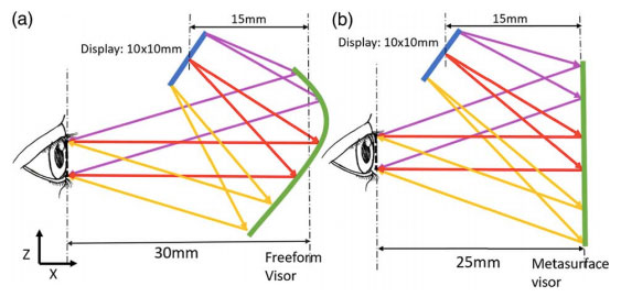 Flat metaform near-eye visor